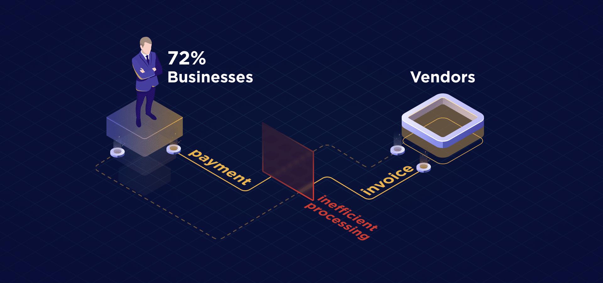inefficient-payment-processes-vendors