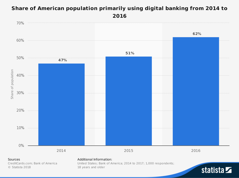United States digital banking