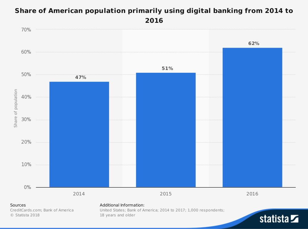 United States digital banking